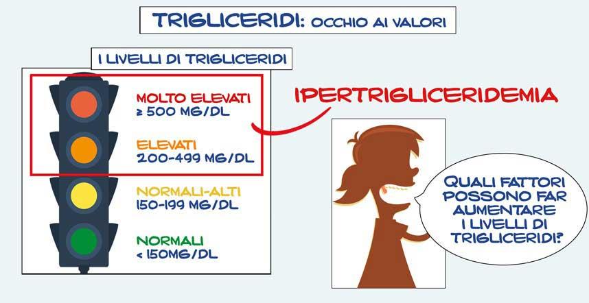 Trigliceridi-alti-Come-comportarsi
